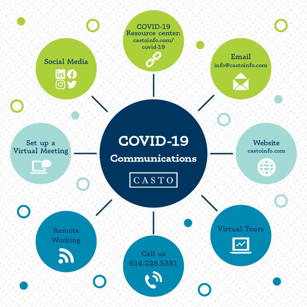 CASTO COVID-19 Communications Efforts
